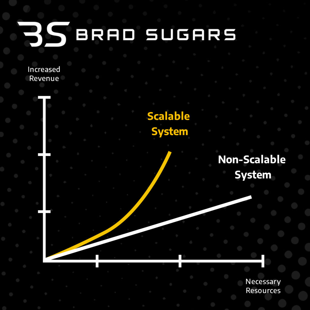 what does scaling a business mean